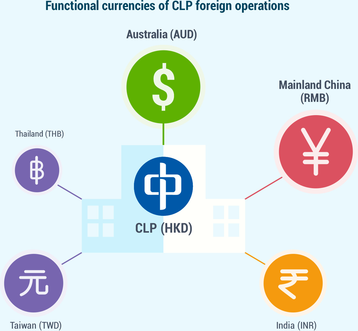 the functional currency An entity's functional currency is the currency of the primary economic environment in which that entity operates the functional currency can be the dollar or a foreign currency depending on the facts.